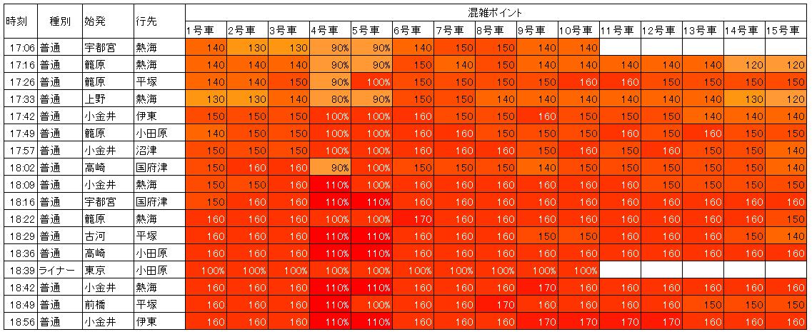 東海道線品川下り混雑(夕方ラッシュ時)