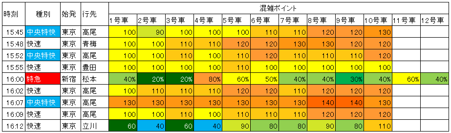 中央線新宿下り混雑(日中)