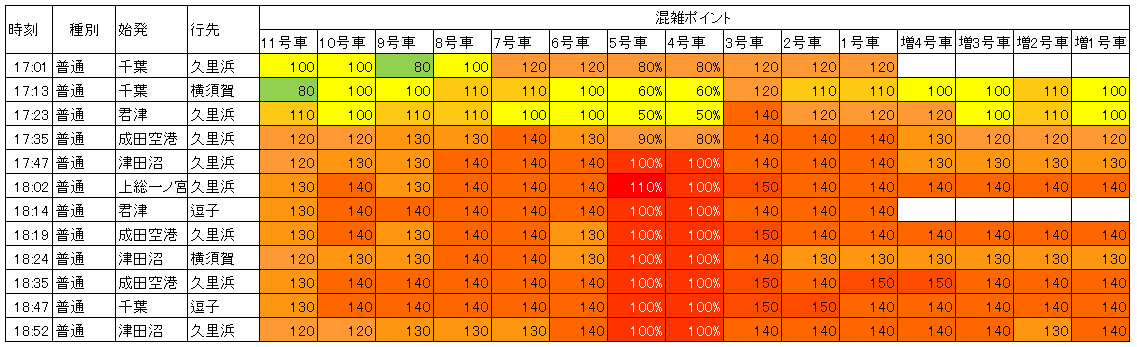 横須賀線品川下り混雑(夕方ラッシュ時)