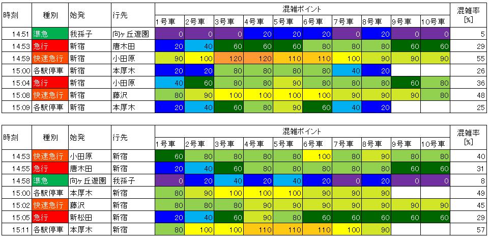 小田急日中時間帯混雑(登戸-向ヶ丘遊園)
