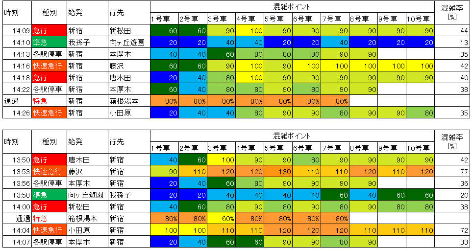 小田急日中時間帯混雑(代々木上原-東北沢)