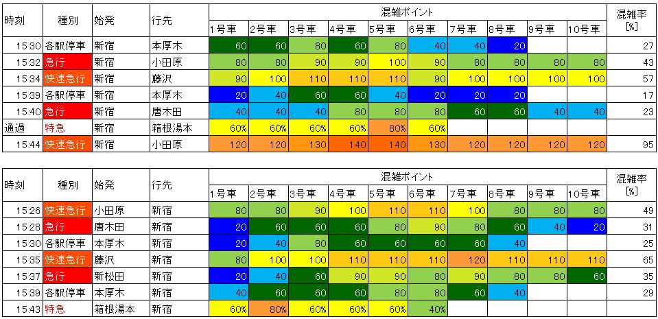 小田急日中時間帯混雑(百合ケ丘-新百合ケ丘)