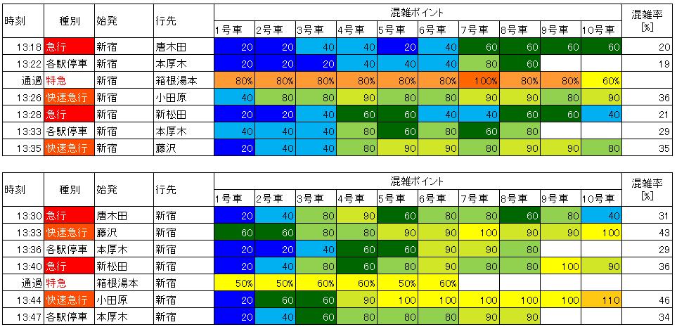 小田急日中時間帯混雑(代々木八幡-代々木上原)