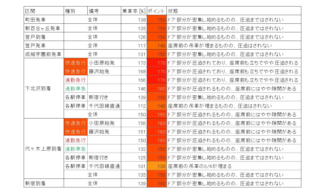 朝ラッシュ時小田急の混雑率(区間ごと、推定)