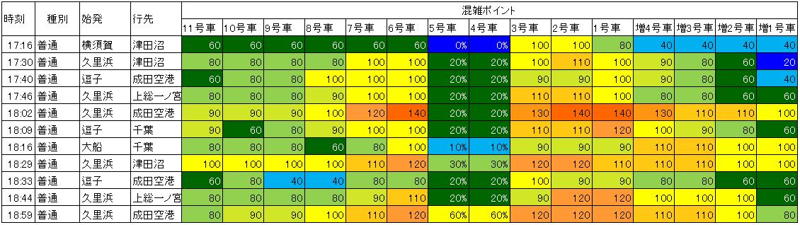 横須賀線品川上り混雑(夕方ラッシュ時)