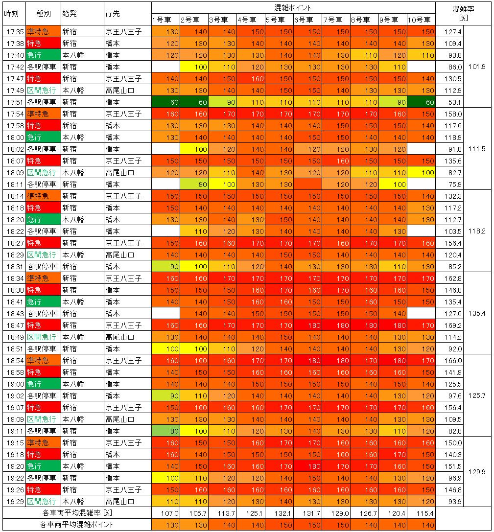 京王線夕方ラッシュ時混雑状況(生データ)