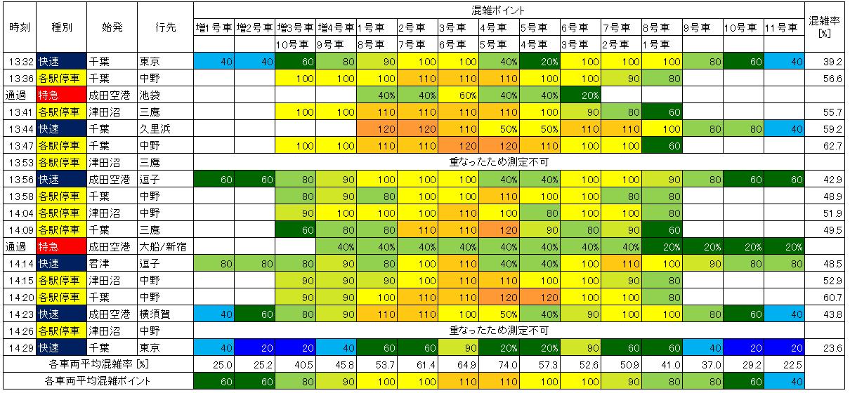 総武線日中混雑調査結果(上り)
