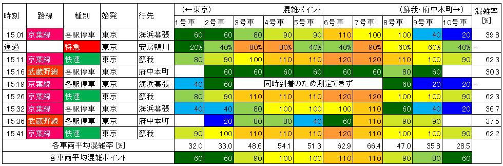 京葉線の混雑状況(平日下り)