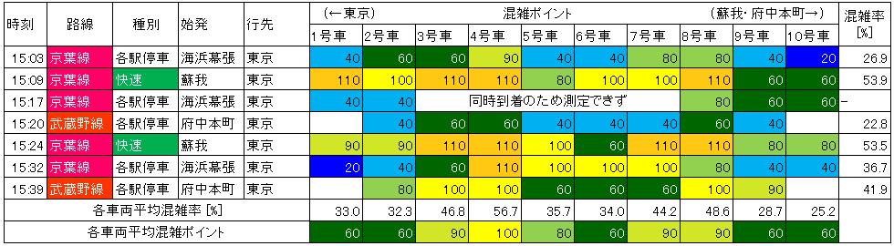 京葉線の混雑状況(平日上り)