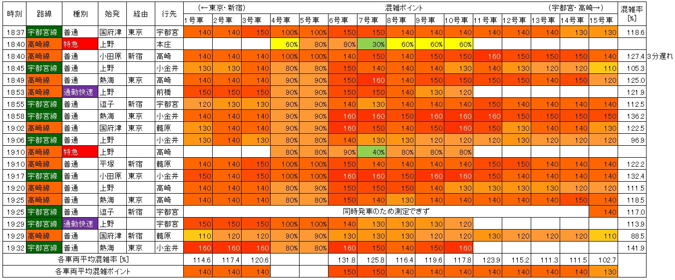 夕方ラッシュ宇都宮・高崎線下り混雑調査(赤羽→浦和)