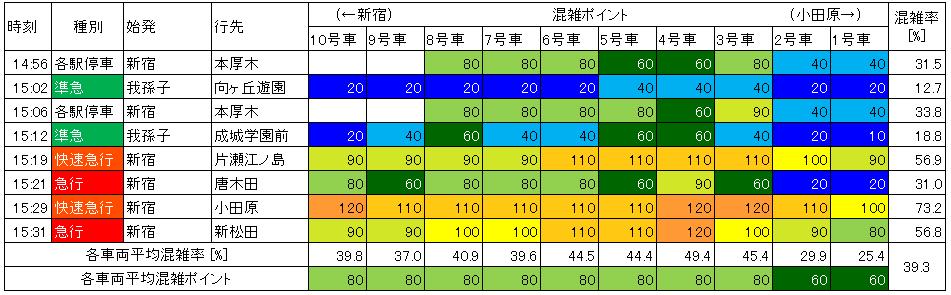 小田急日中時間帯下り(下北沢→世田谷代田)