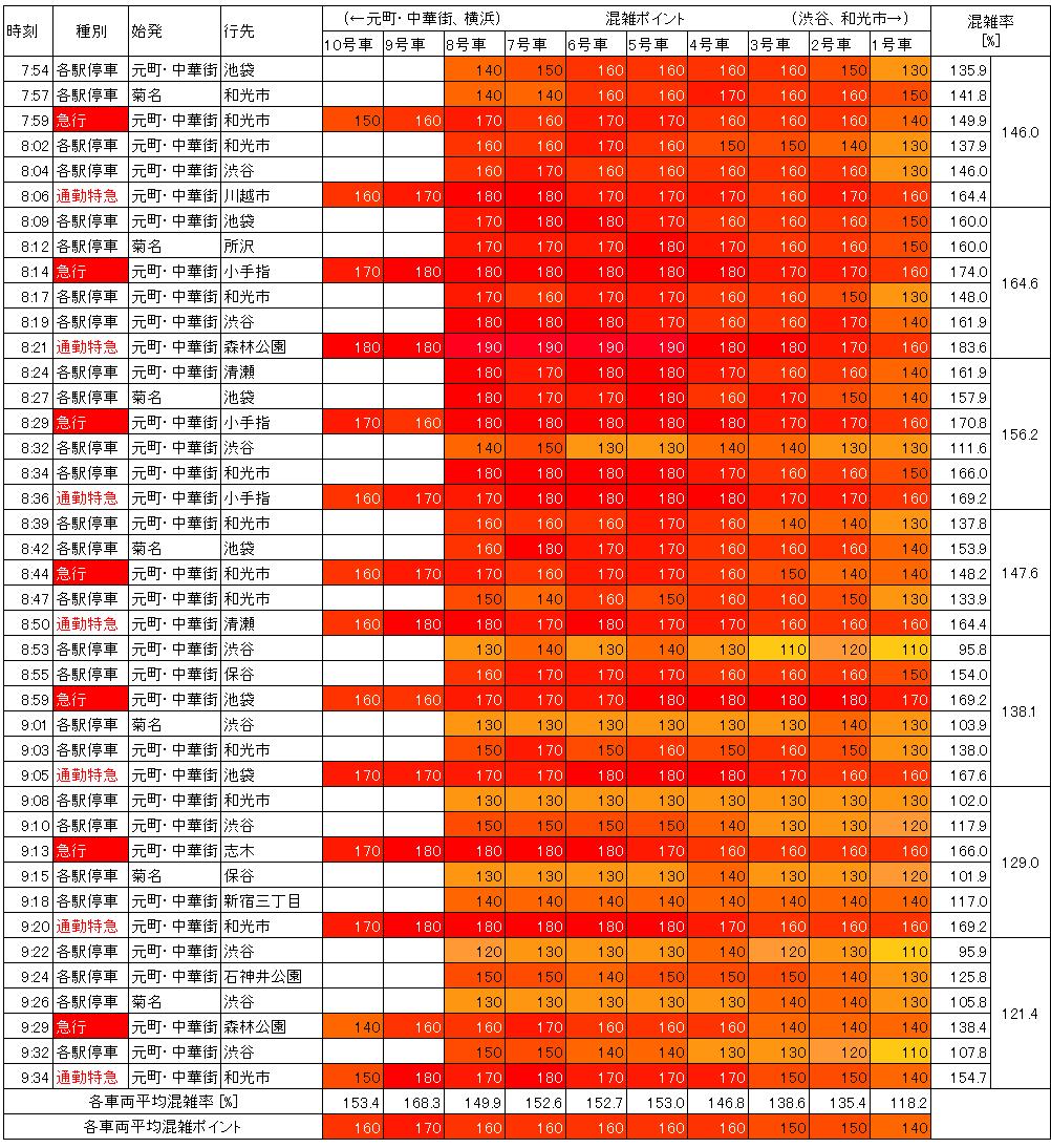 東横線混雑状況(平日朝ラッシュ時、祐天寺→中目黒)