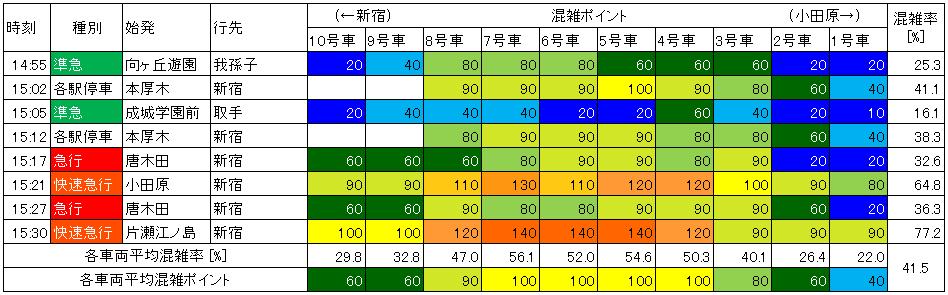 小田急日中時間帯上り(世田谷代田→下北沢)