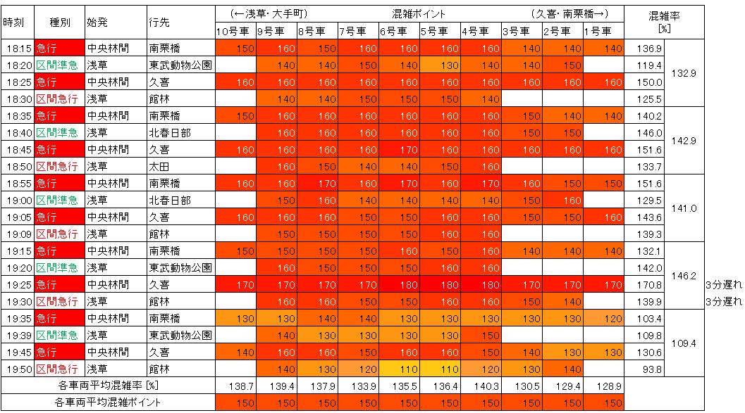 東武伊勢崎線夕方ラッシュ時混雑状況(北千住→小菅)