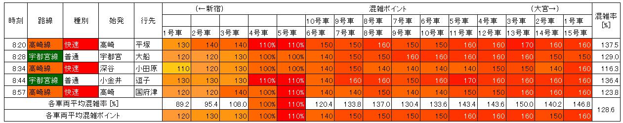 湘南新宿ライン混雑状況(朝ラッシュ、池袋→新宿)