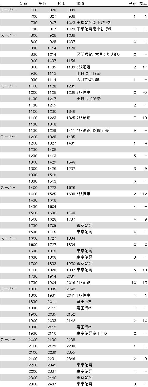 2019.3ダイヤ改正 中央線特急所要時間前後比較(下り)
