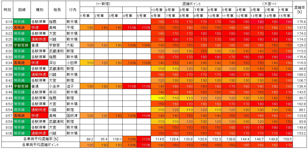 埼京線、湘南新宿ライン混雑状況(朝ラッシュ、池袋→新宿)