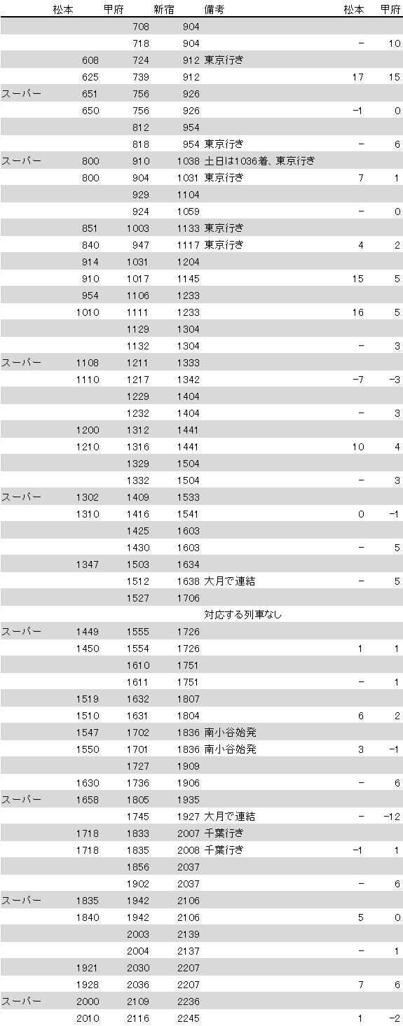 2019.3ダイヤ改正 中央線特急所要時間前後比較(上り)