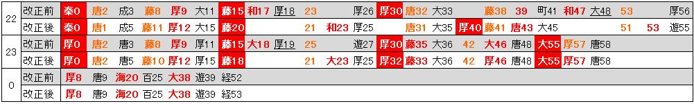 19.3ダイヤ改正前後小田急新宿時刻