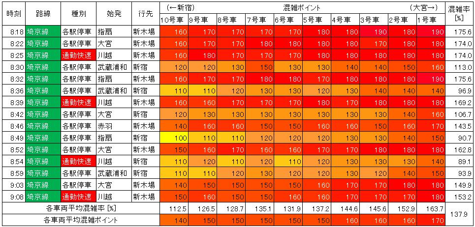 埼京線混雑状況(朝ラッシュ、池袋→新宿)