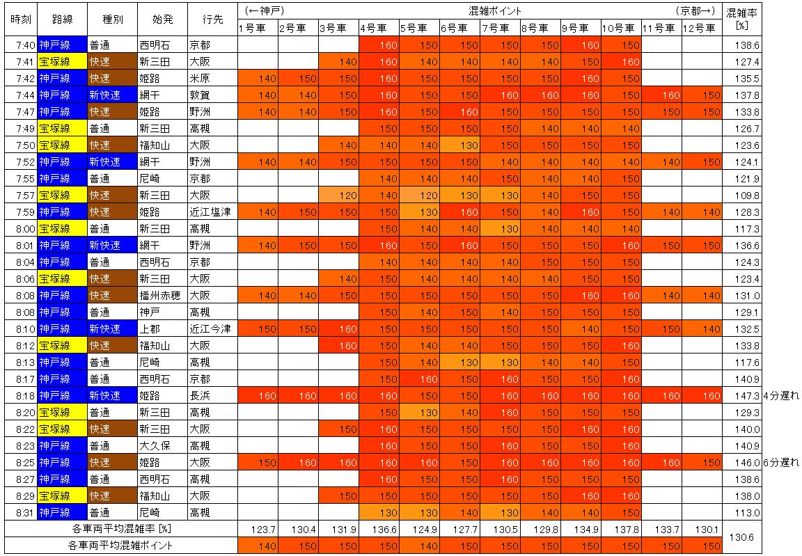 JR神戸線混雑状況(平日朝ラッシュ時、塚本→大阪)