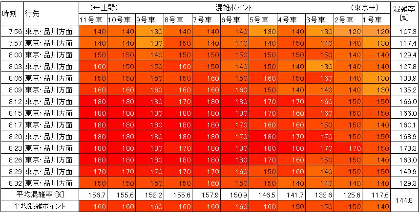 山手線の混雑状況(朝ラッシュ時、神田→東京、生データ)