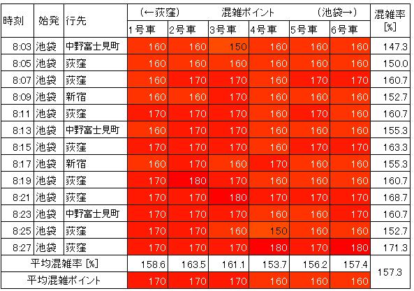 丸ノ内線の混雑状況(朝ラッシュ時、茗荷谷→後楽園、生データ)
