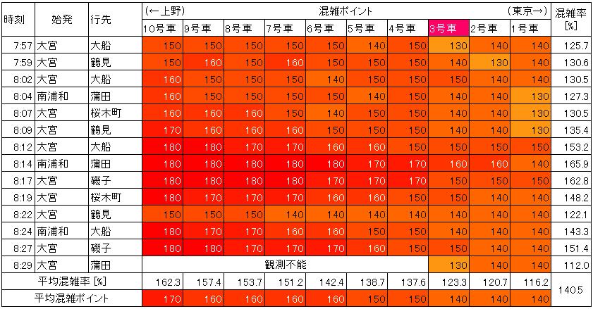 京浜東北線の混雑状況(朝ラッシュ時、神田→東京、生データ)