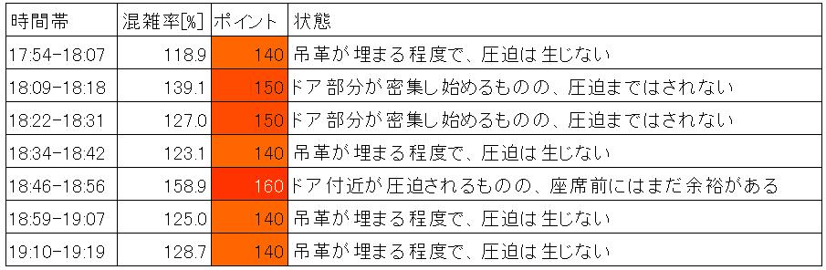 東急目黒線の混雑状況(夕ラッシュ時、目黒→不動前、時間帯別)