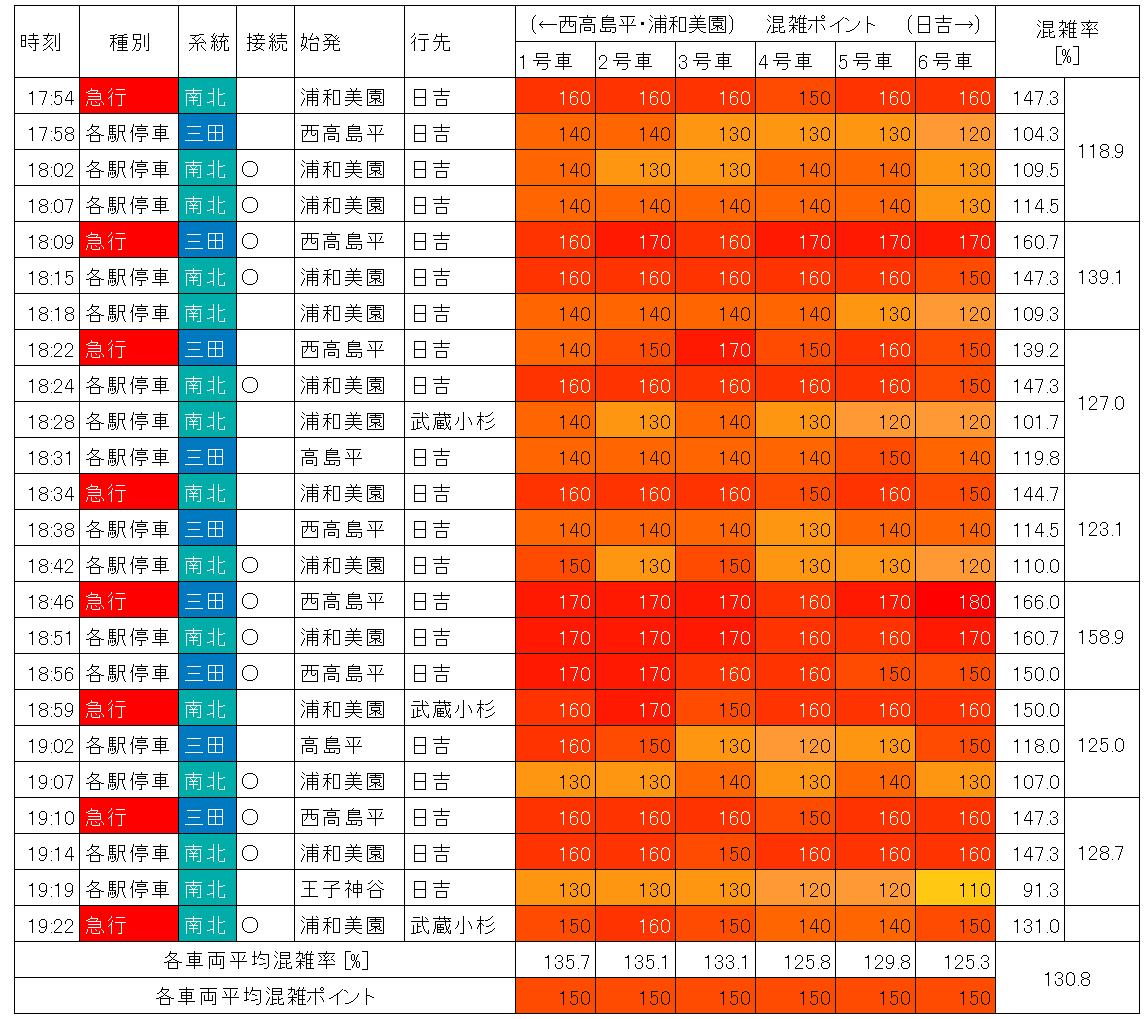 東急目黒線の混雑状況(夕ラッシュ時、目黒→不動前、生データ)