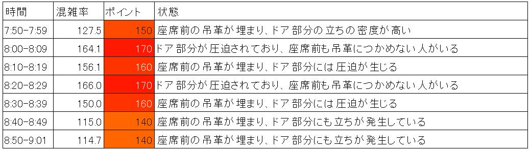横須賀線の混雑状況(朝ラッシュ時、西大井→品川、時間帯別)