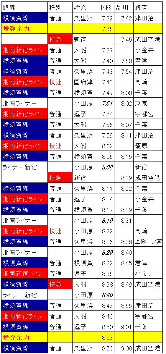 横須賀線の線路使用状況(朝ラッシュ時)