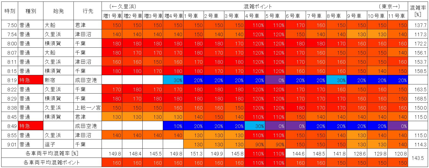 横須賀線の混雑状況(朝ラッシュ時、西大井→品川、生データ)