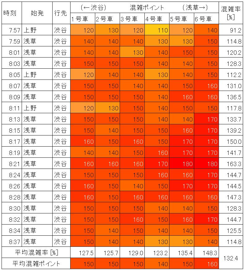 銀座線の混雑状況(朝ラッシュ時、上野広小路→末広町、生データ)