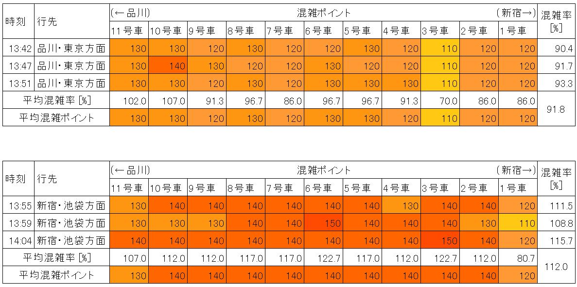 山手線の混雑状況(平日日中時間帯、原宿-渋谷)
