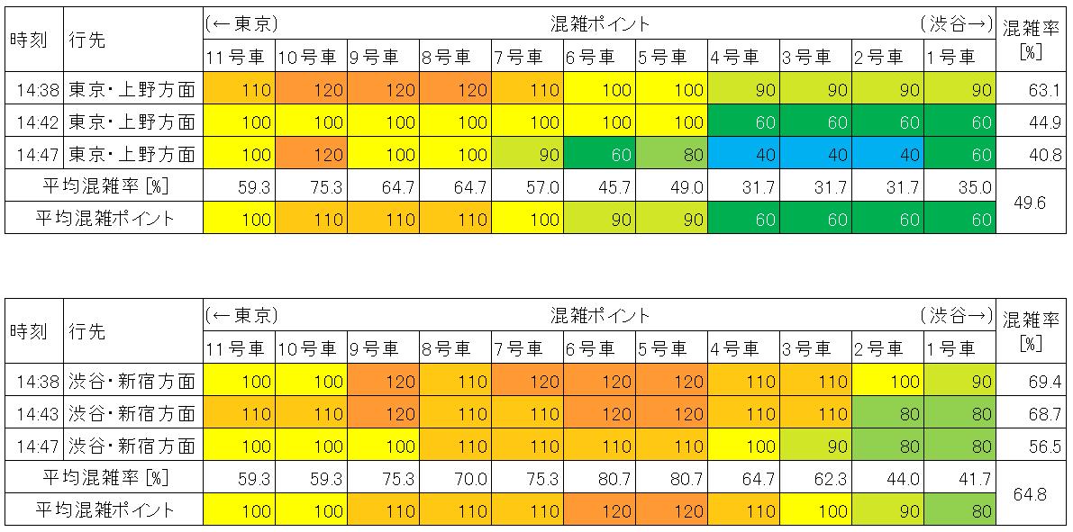 山手線の混雑状況(平日日中時間帯、品川-田町)