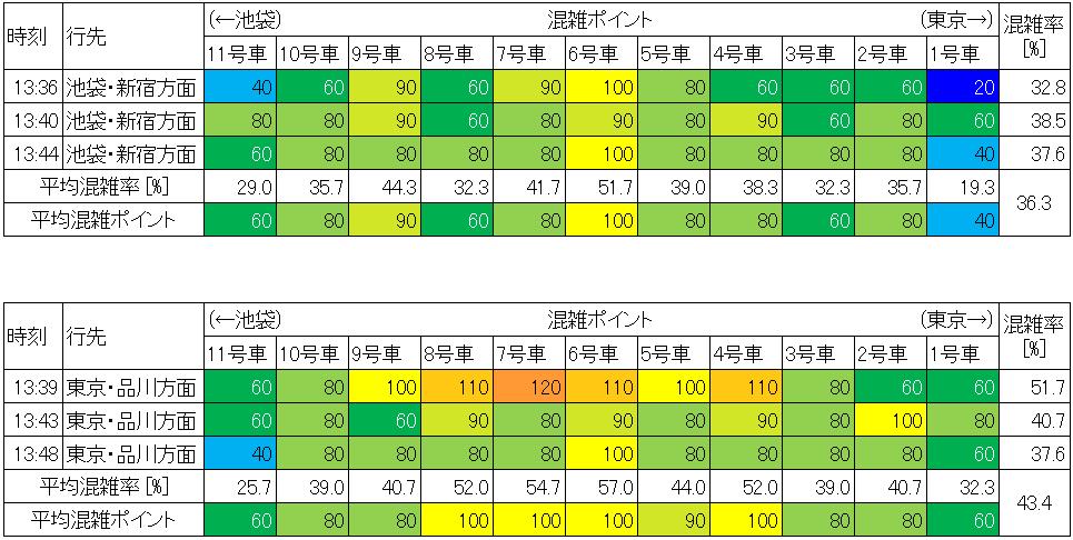 山手線の混雑状況(平日日中時間帯、上野-鶯谷)