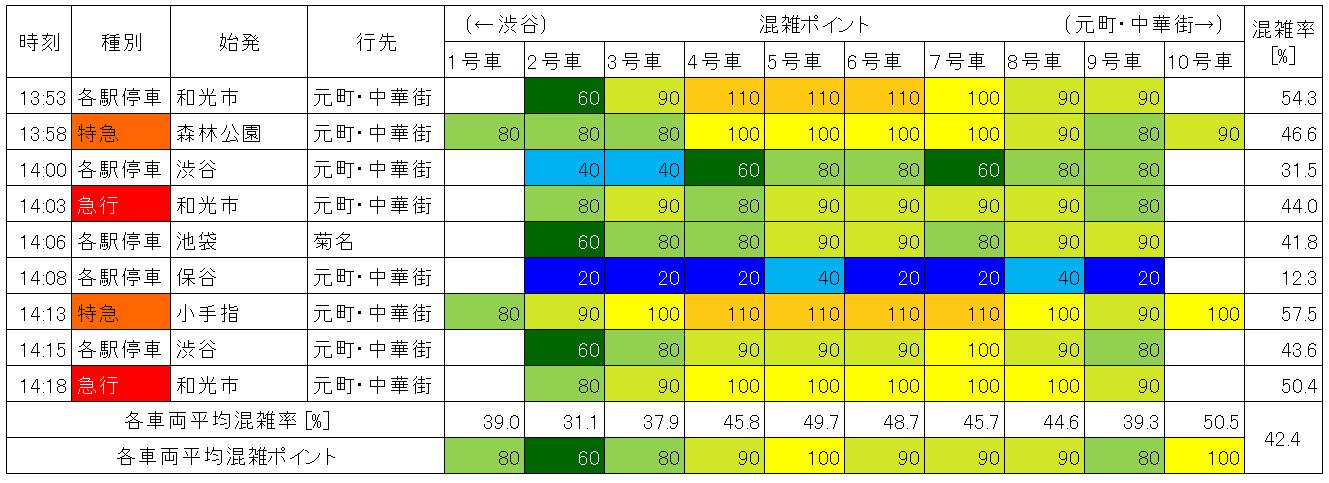 東急東横線の混雑状況(平日日中、中目黒ー祐天寺、下り)