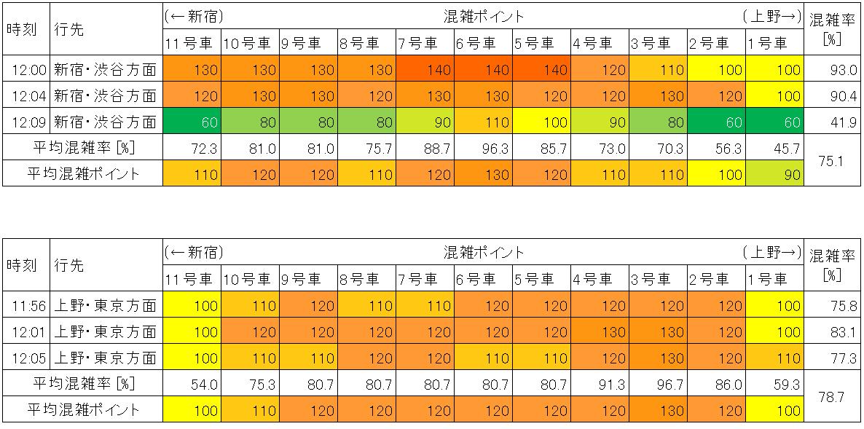 山手線の混雑状況(平日日中時間帯、大塚-池袋)