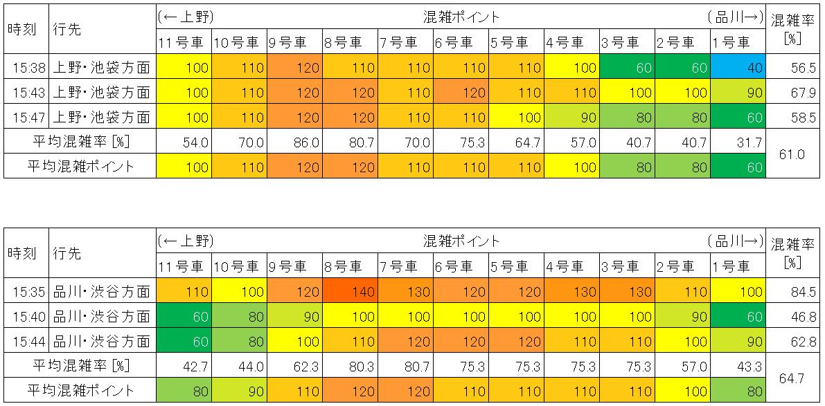 山手線の混雑状況(平日日中時間帯、東京-神田)