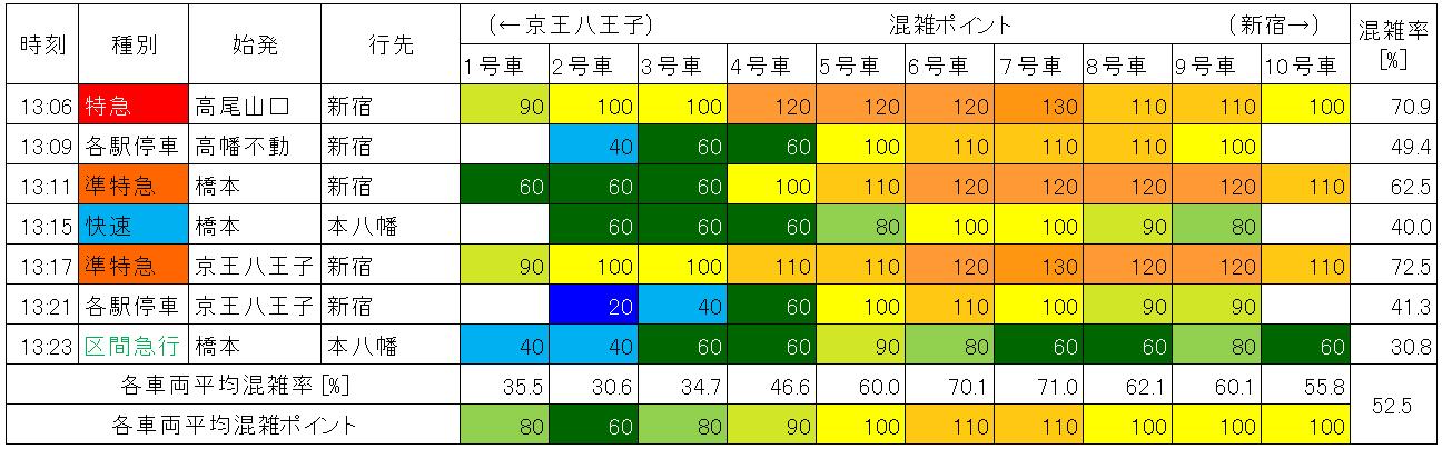 京王線の混雑状況(平日日中時間帯、明大前-下高井戸、上り、生データ)