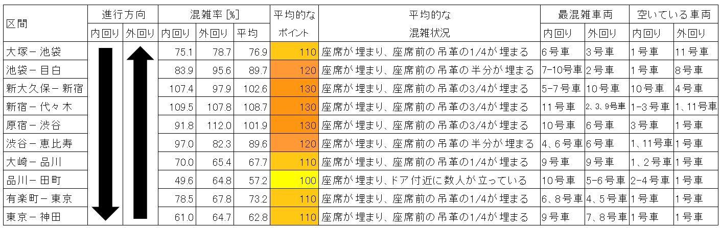 山手線の混雑状況(平日日中時間帯、主要区間のまとめ)