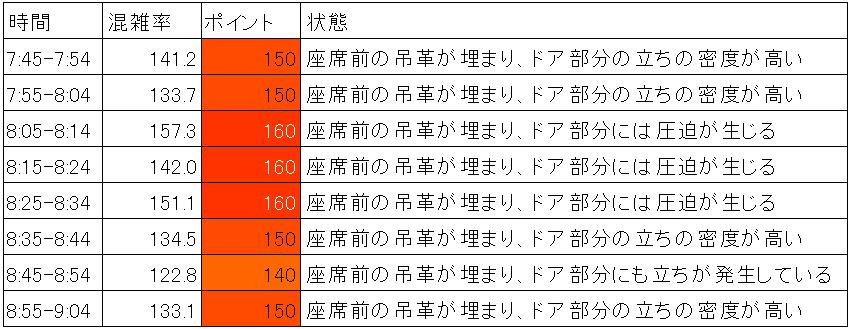 東海道線の混雑状況(平日ラッシュ時間帯、10分ごとまとめ)