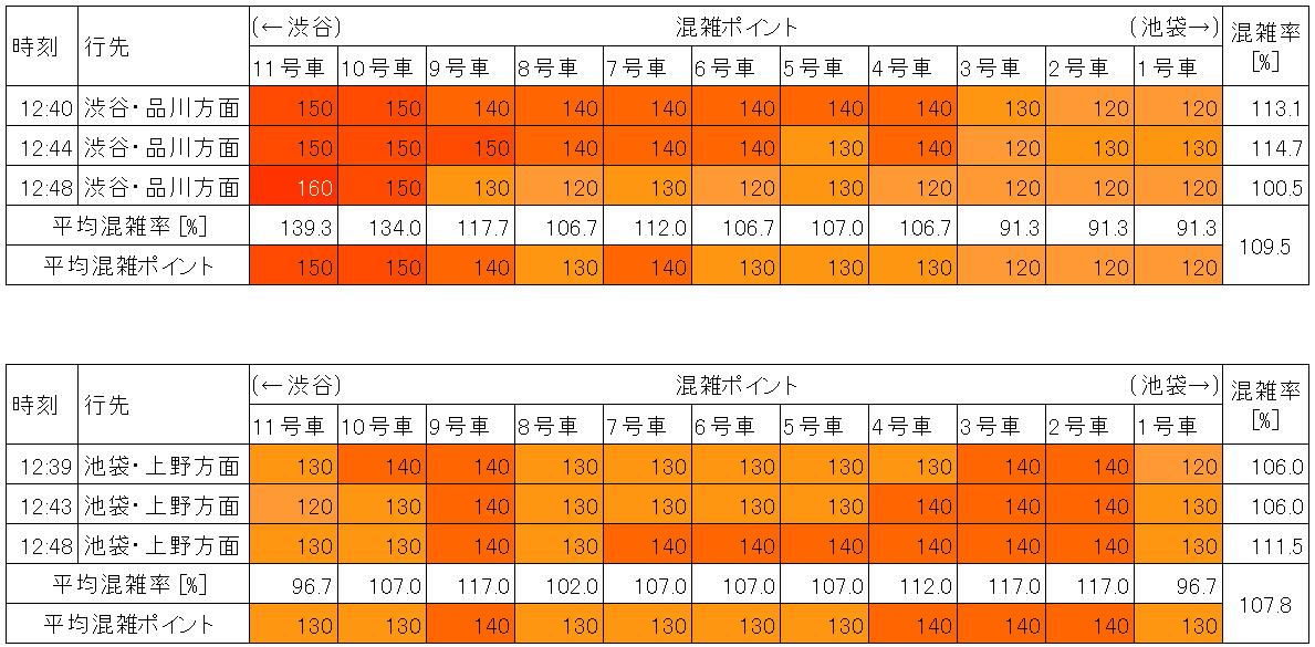 山手線の混雑状況(平日日中時間帯、新宿-代々木)