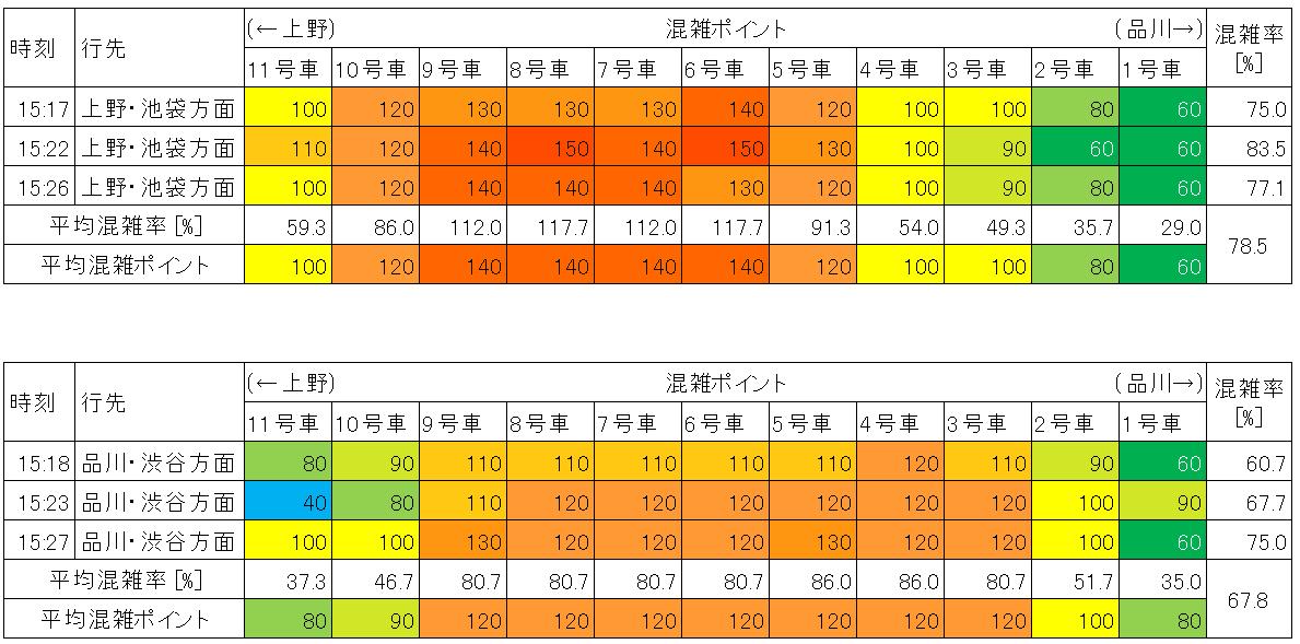 山手線の混雑状況(平日日中時間帯、有楽町-東京)