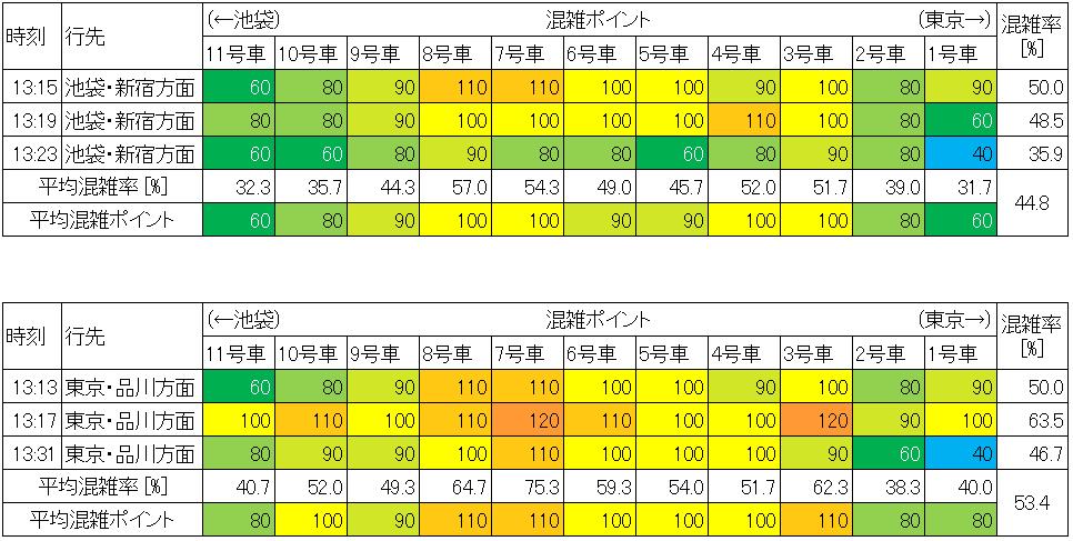 山手線の混雑状況(平日日中時間帯、御徒町-上野)