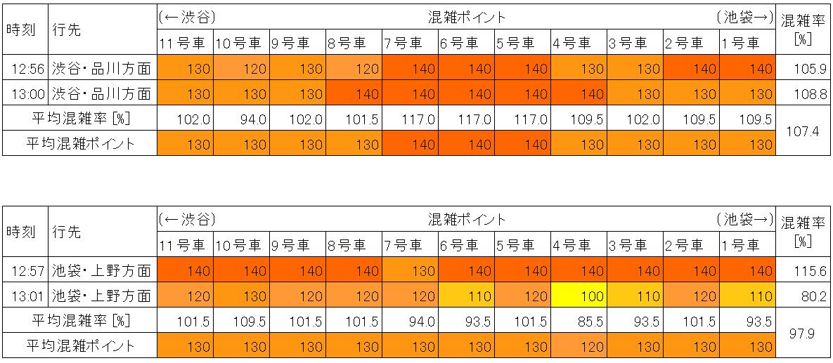 山手線の混雑状況(平日日中時間帯、新大久保-新宿)