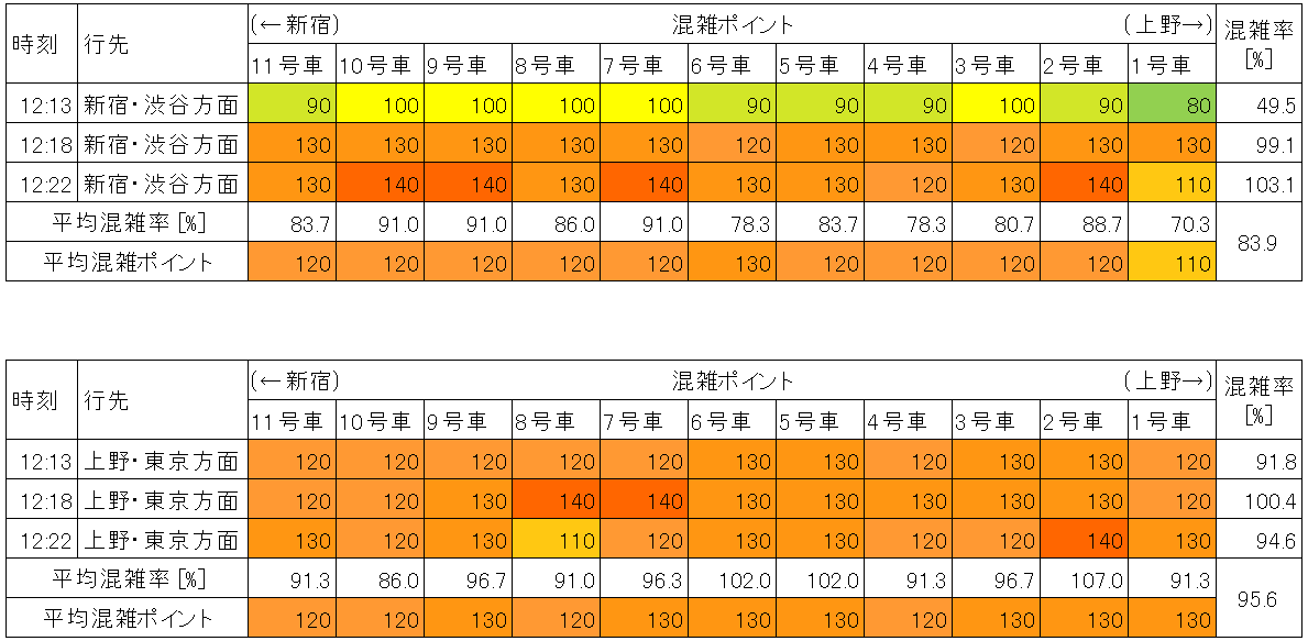 山手線の混雑状況(平日日中時間帯、池袋-目白)