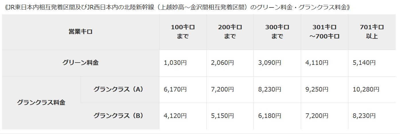 JR東日本管内グリーン料金