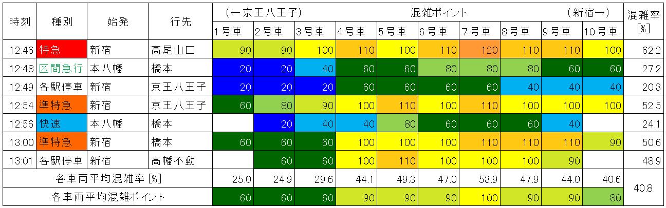 京王線の混雑状況(平日日中時間帯、明大前-下高井戸、下り、生データ)